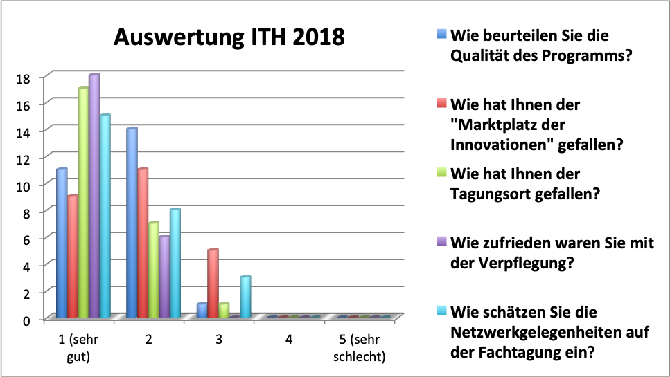 Auswertung ITH 2018